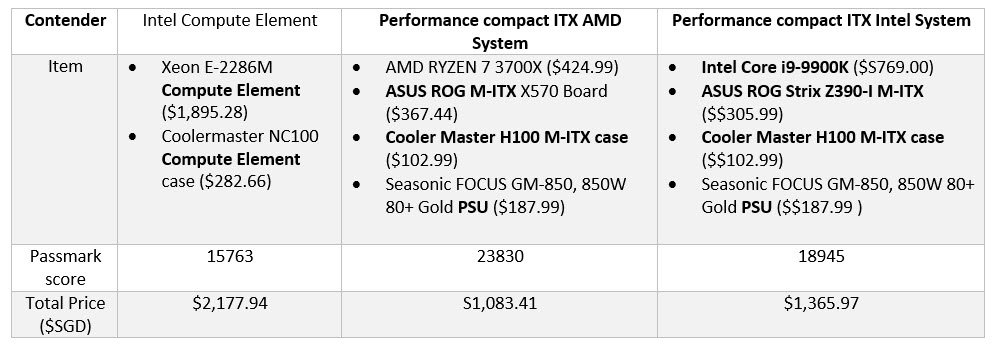 The intel compute element is expensive, very expensive and offers lower performance to buck than market offerings
