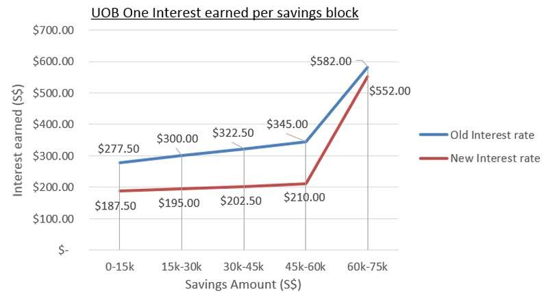 Lower interest earned on UOB One account across the range for each $15k savings block